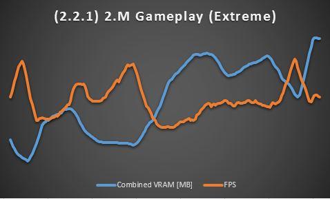 2.M Gameplay (Extreme)