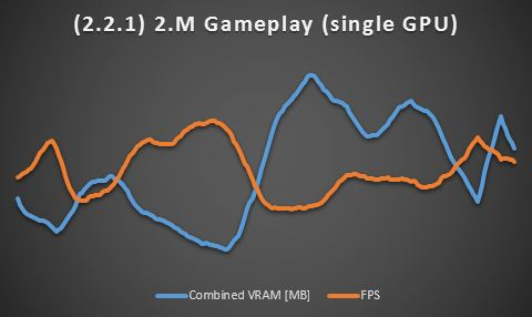 2.M Gameplay (Single GPU)